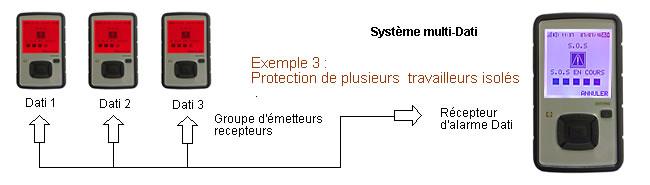 multi-prtection-dati